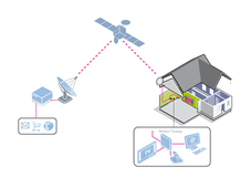 SkyDSL Broadband internet via satellite------ ''Satellite Equipment'' in Baumholder, GE