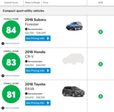 Consumer Reports TOP Rated Compact SUV! in Spangdahlem, Germany